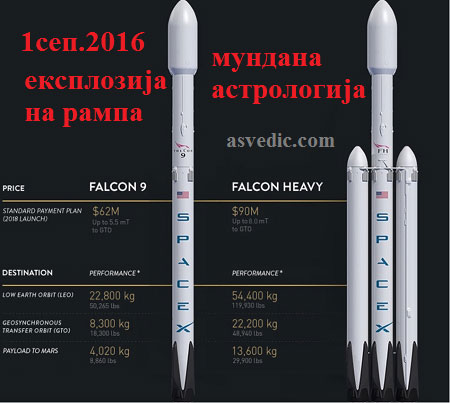 изглед на ракетата Space x Falcon 9 i Falcon Heavy